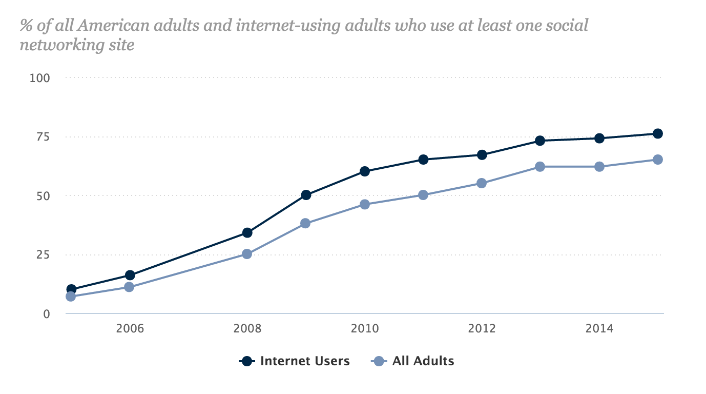 Social media usage from 2005 to 2015