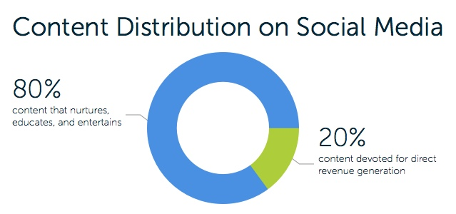 Content Distribution on Social Media
