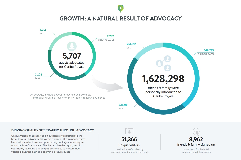caribe-advocacy-infographic