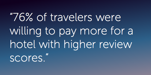 76% of travelers were willing to pay more for a hotel with higher review scores
