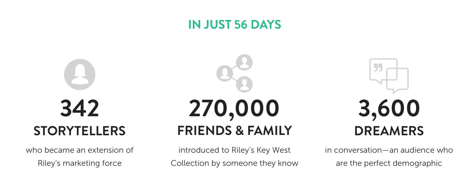 In just 56 days, Riley Hotel Group engaged 342 storytellers who become an extension of Riley's marketing force. 270,000 friends and family were introduced to Riley's Key West Collection by someone they know. 3,600 dreamers in conversation-an audience who are the perfect demographic.
