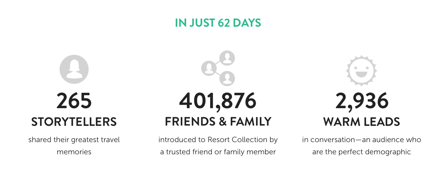 In just 62 days, Resort Collection engaged 265 storytellers who shared their greatest travel memories. 401,876 friends and family were introduced to Resort Collection by a trusted friend or family member. 2,936 warm leads in conversation-an audience who are the perfect demographic.