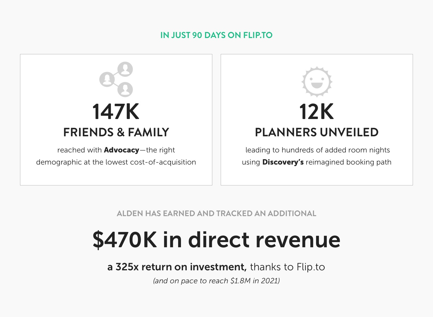 IN JUST 90 DAYS ON FLIP.TO 147K Friends and family reached with Advocacy—the right demographic at the lowest cost-of-acquisition 12K Planners unveiled, leading to hundreds of added room nights using Discovery's reimagined booking path ALDEN HAS EARNED AND TRACKED AN ADDITIONAL $470K in direct revenue a 325x return on investment, thanks to Flip.to and on pace to reach $1.8M in 2021