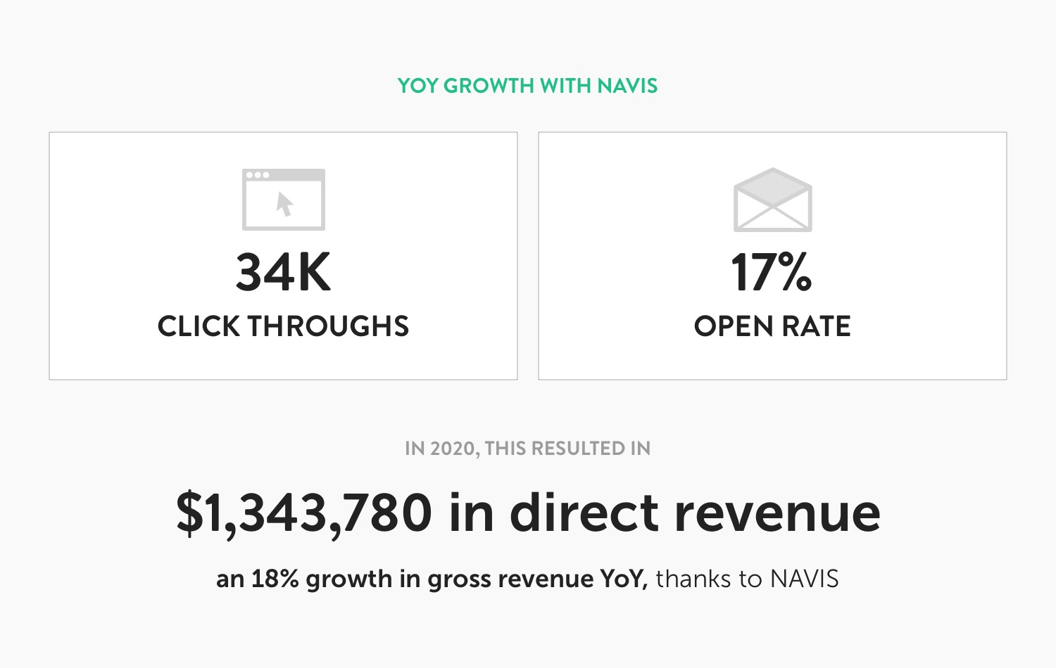 Year Over Year (YOY) GROWTH WITH NAVIS 34K Click Throughs 17% Open Rate IN 2020, THIS RESULTED IN $1,343,780 in direct revenue an 18% growth in gross revenue YoY, thanks to NAVIS